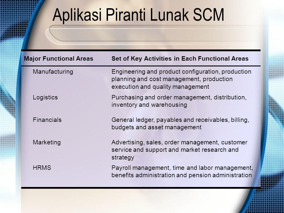 Aplikasi Piranti Lunak SCM Major Functional AreasSet of Key Activities in Each Functional Areas ManufacturingEngineering and product configuration, pr