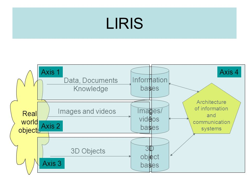 Bases de données d objets de synthèse Architecture of information and communication systems Real world objects Data, Documents Knowledge Images and videos 3D Objects Information bases Images/ vidéos bases 3D object bases LIRIS Axis 1 Axis 2 Axis 3 Axis 4
