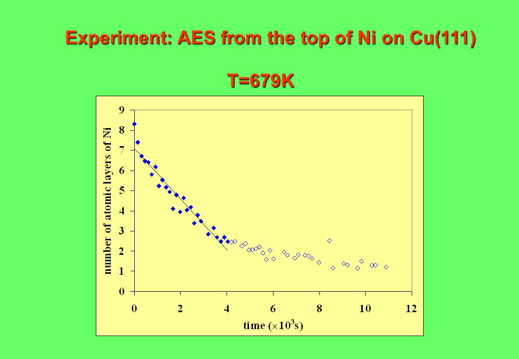 Experiment: AES from the top of Ni on Cu(111) T=679K