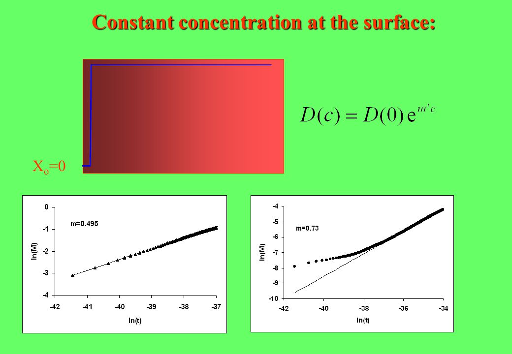 X o =0 Constant concentration at the surface:
