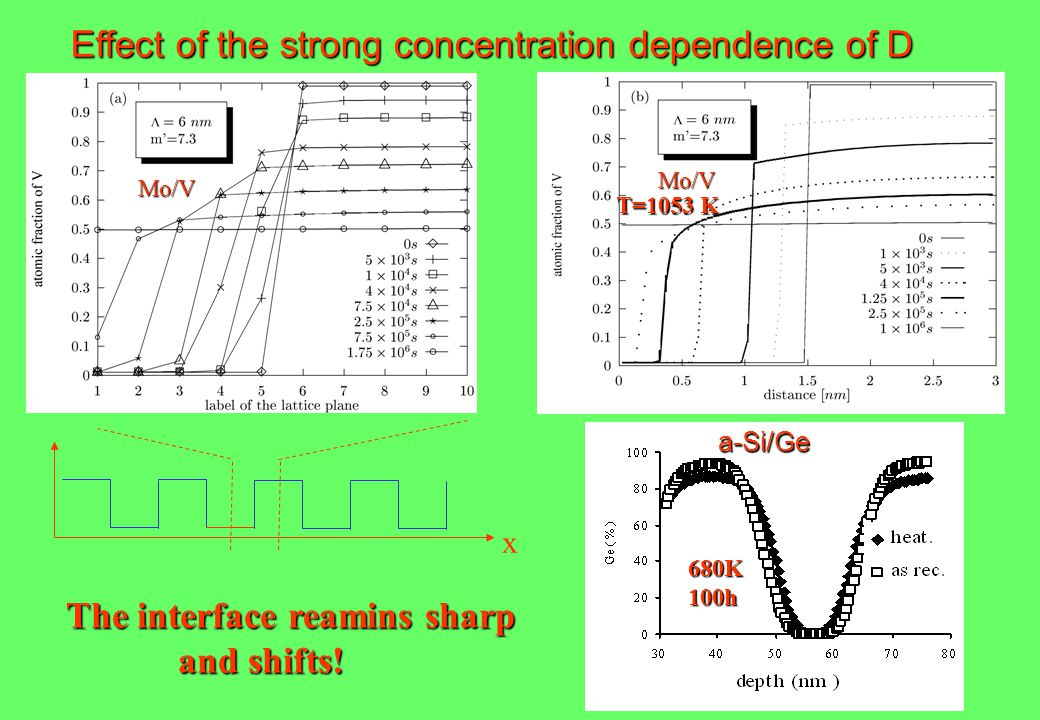Effect of the strong concentration dependence of D a-Si/Ge x Mo/V The interface reamins sharp and shifts.