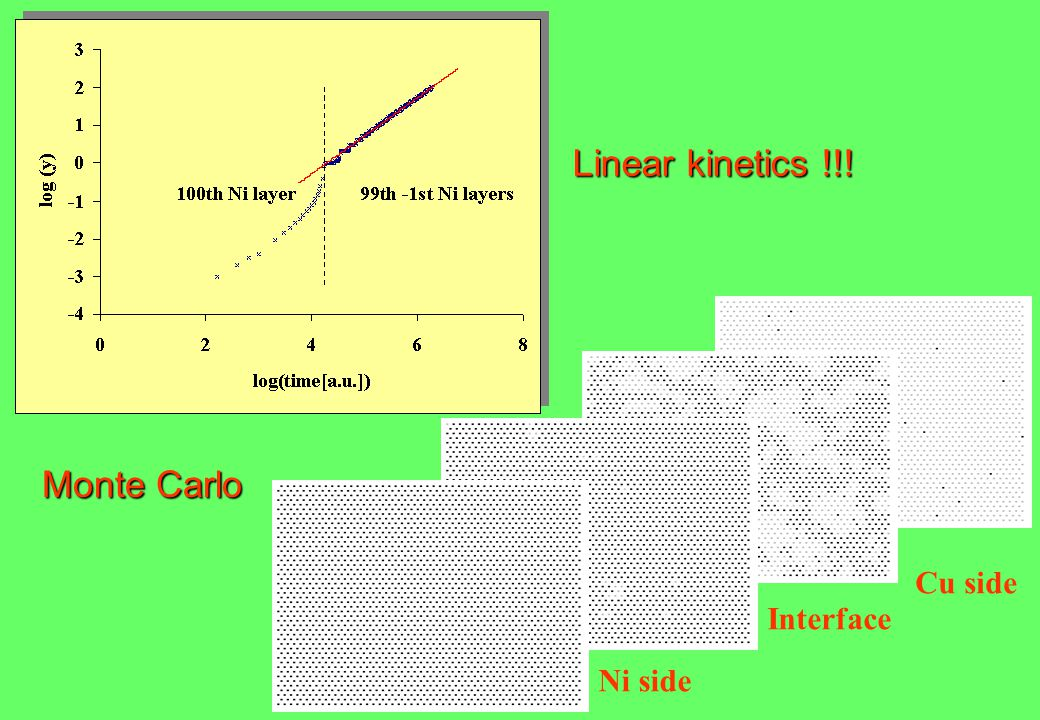 Linear kinetics !!! Monte Carlo Ni side Interface Cu side
