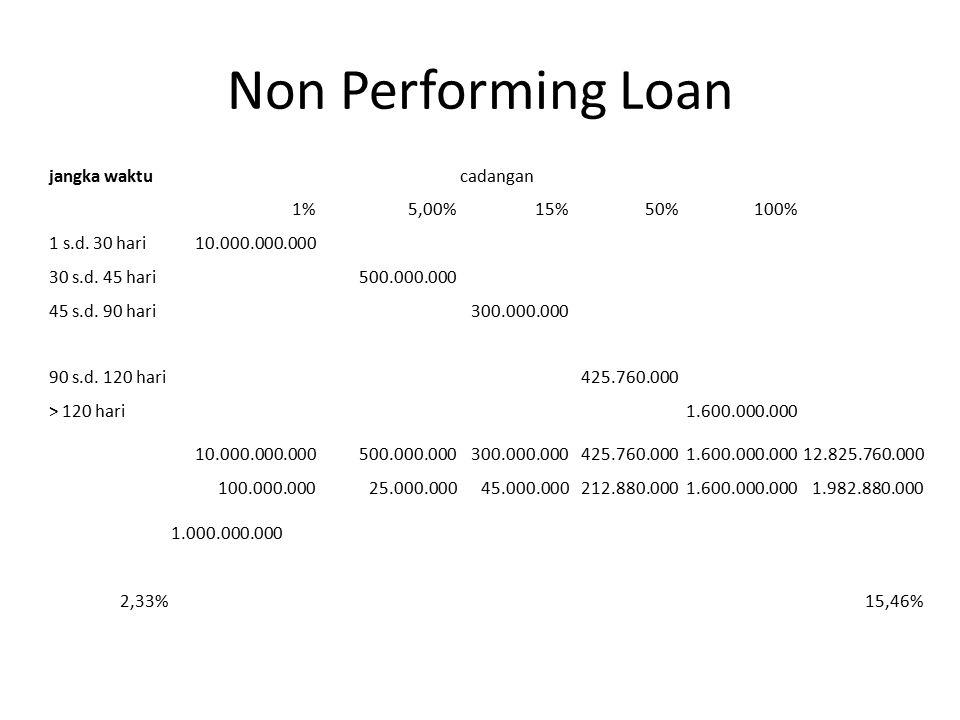 Non Performing Loan jangka waktucadangan 1%5,00%15%50%100% 1 s.d. 30 hari10.000.000.000 30 s.d. 45 hari500.000.000 45 s.d. 90 hari300.000.000 90 s.d.