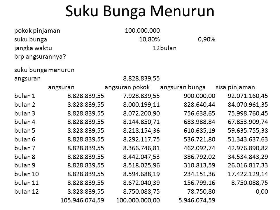 Suku Bunga Menurun pokok pinjaman100.000.000 suku bunga10,80%0,90% jangka waktu12bulan brp angsurannya? suku bungamenurun angsuran8.828.839,55 angsura