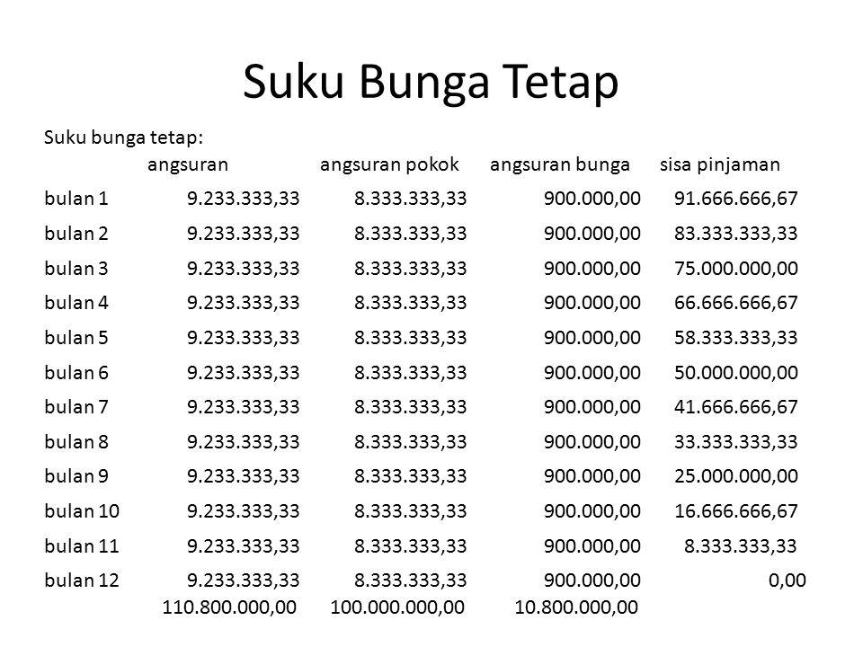 Suku Bunga Tetap Suku bunga tetap: angsuranangsuran pokokangsuran bungasisa pinjaman bulan 1 9.233.333,33 8.333.333,33 900.000,00 91.666.666,67 bulan