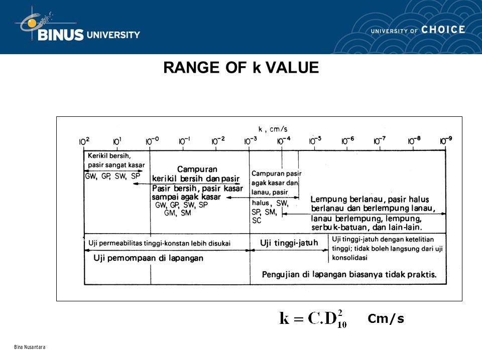 Bina Nusantara RANGE OF k VALUE Cm/s