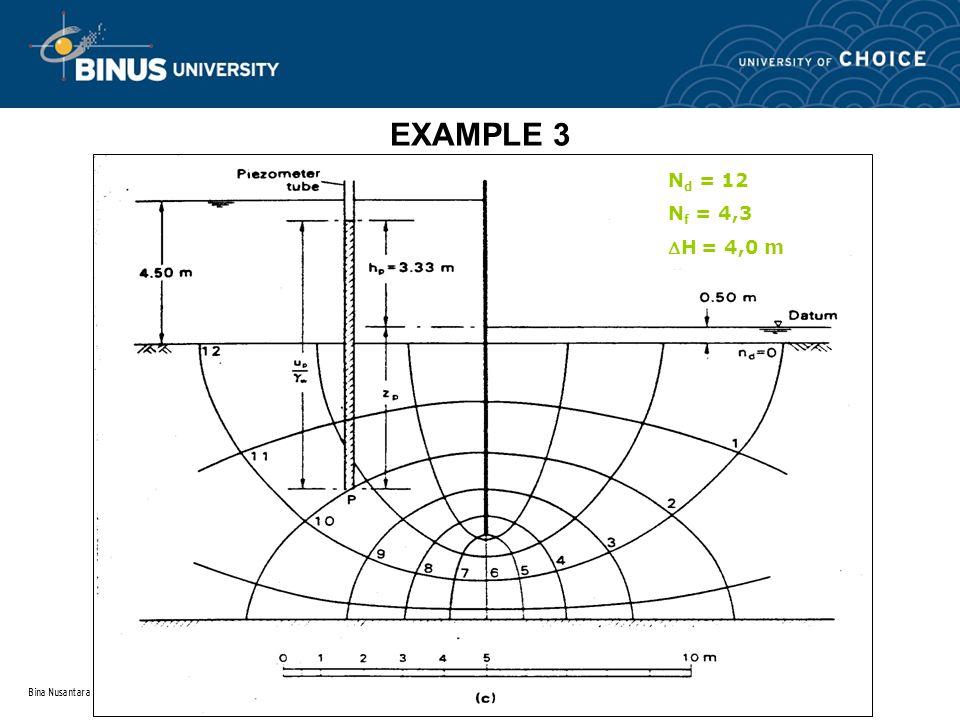 Bina Nusantara EXAMPLE 3 N d = 12 N f = 4,3 H = 4,0 m
