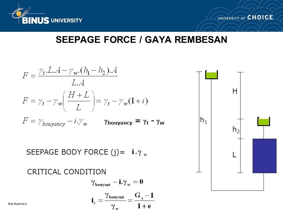 Bina Nusantara SEEPAGE FORCE / GAYA REMBESAN SEEPAGE BODY FORCE (j)= CRITICAL CONDITION  bouyancy =  t -  w Hh2LHh2L h1h1
