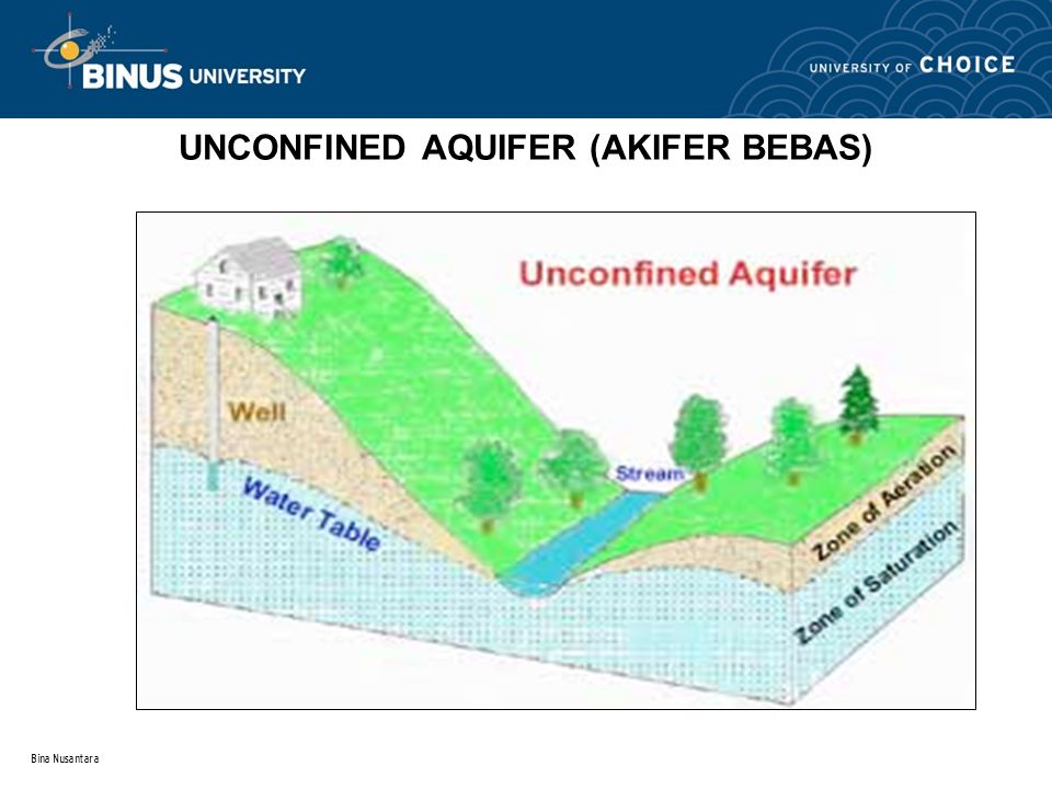 Bina Nusantara UNCONFINED AQUIFER (AKIFER BEBAS) Q
