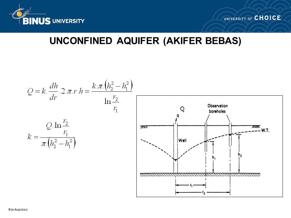 Bina Nusantara CONFINED AQUIFER (AKIFER TERKEKANG )