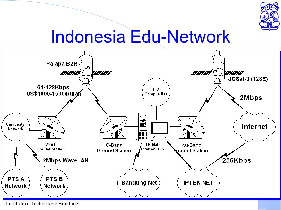 Indonesia Edu-Network