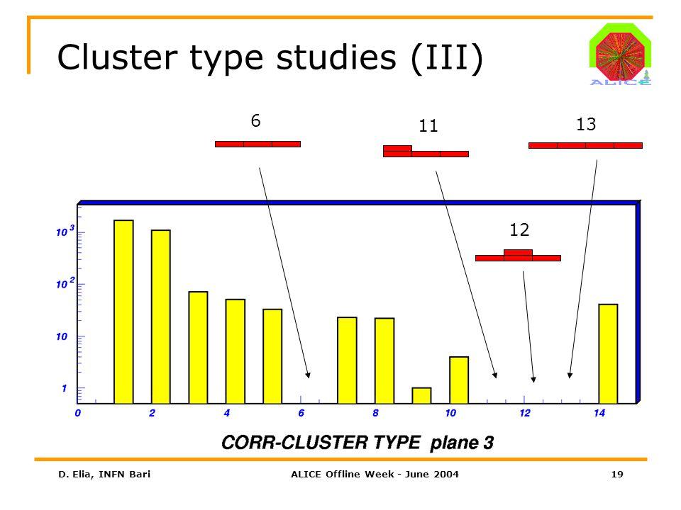 D. Elia, INFN BariALICE Offline Week - June 200419 Cluster type studies (III) 6 11 12 13