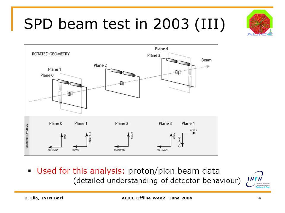 D. Elia, INFN BariALICE Offline Week - June 200425 Cluster size vs threshold (II)