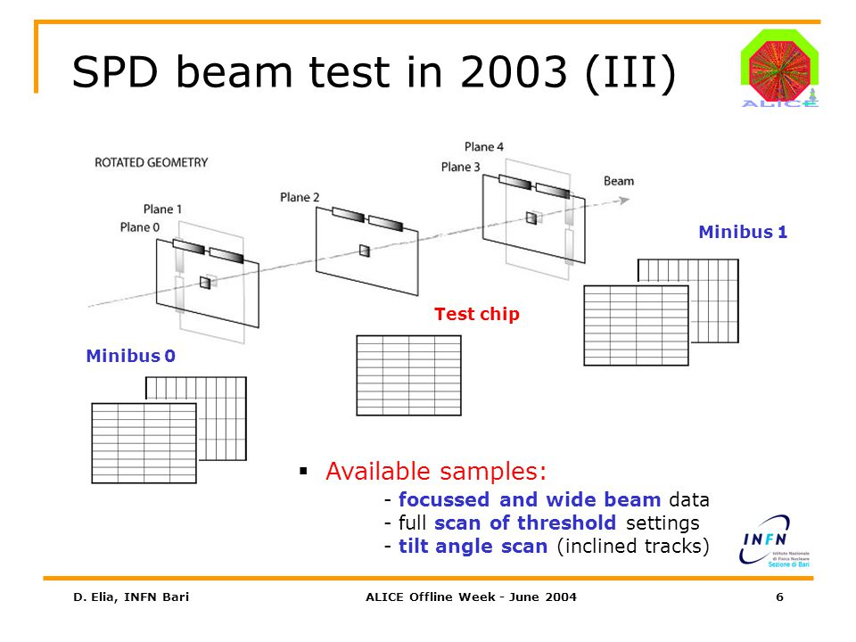 D. Elia, INFN BariALICE Offline Week - June 200417 Cluster type studies (II) 13245 7 8 VTH = 200