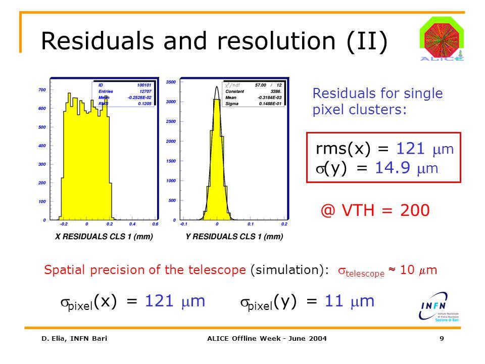 D. Elia, INFN BariALICE Offline Week - June 200420 Cluster type studies (IV) VTH=214 VTH=200