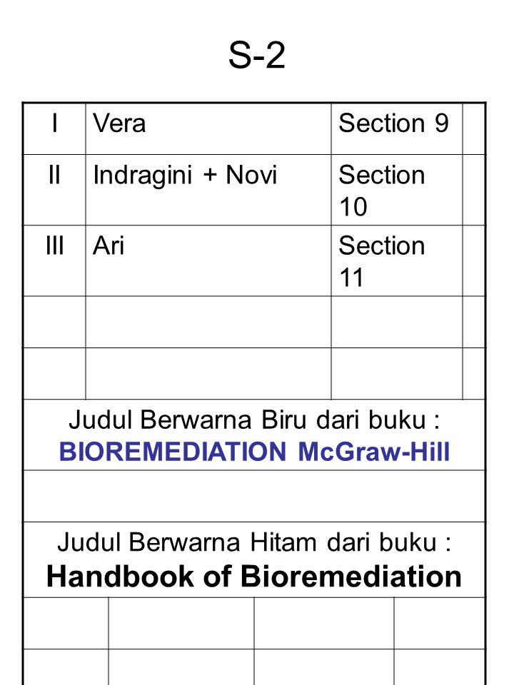 S-2 IVeraSection 9 IIIndragini + NoviSection 10 IIIAriSection 11 Judul Berwarna Biru dari buku : BIOREMEDIATION McGraw-Hill Judul Berwarna Hitam dari buku : Handbook of Bioremediation