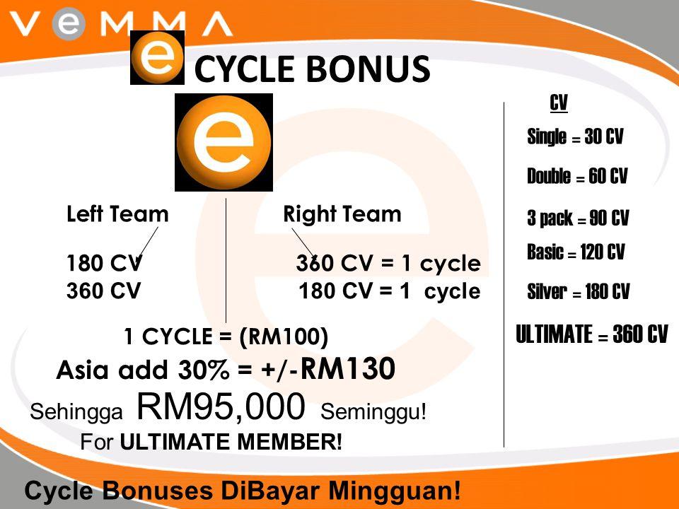 180 CV 360 CV = 1 cycle 360 CV 180 CV = 1 cycle 1 CYCLE = (RM100) Asia add 30% = +/- RM130 Left Team Right Team CYCLE BONUS Cycle Bonuses DiBayar Ming