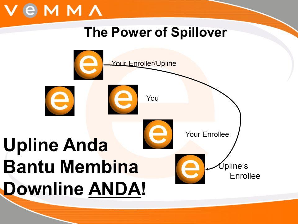 The Power of Spillover Your Enroller/Upline You Your Enrollee Upline's Enrollee Upline Anda Bantu Membina Downline ANDA!
