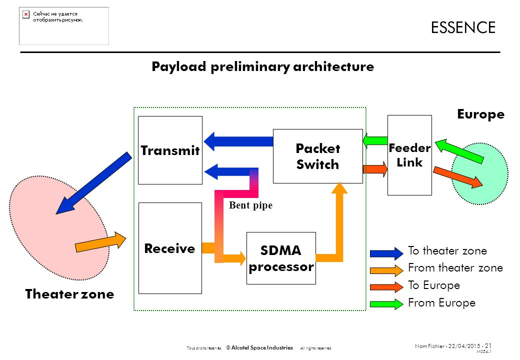 Nom Fichier - 22/04/2015 - 21 M054-1 Tous droits réservés © Alcatel Space Industries All rights reserved ESSENCE Payload preliminary architecture To theater zone From theater zone To Europe From Europe Receive SDMA processor Feeder Link Transmit Europe Theater zone Packet Switch Bent pipe
