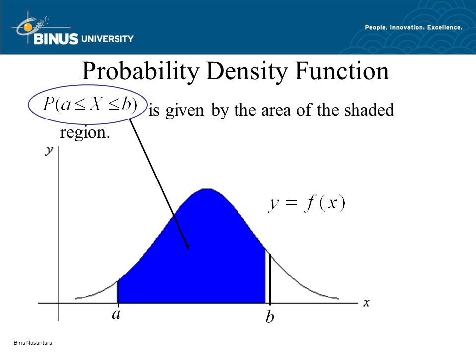 Bina Nusantara Probability Density Function is given by the area of the shaded region. b a