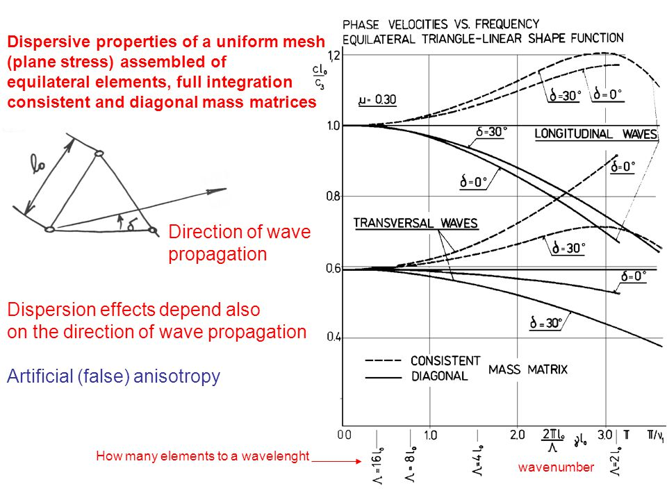 Dispersive properties of a uniform mesh (plane stress) assembled of equilateral elements, full integration consistent and diagonal mass matrices wavenumber How many elements to a wavelenght Direction of wave propagation Dispersion effects depend also on the direction of wave propagation Artificial (false) anisotropy