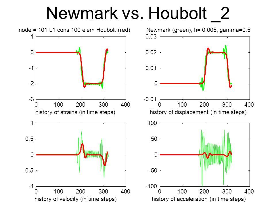 Newmark vs.