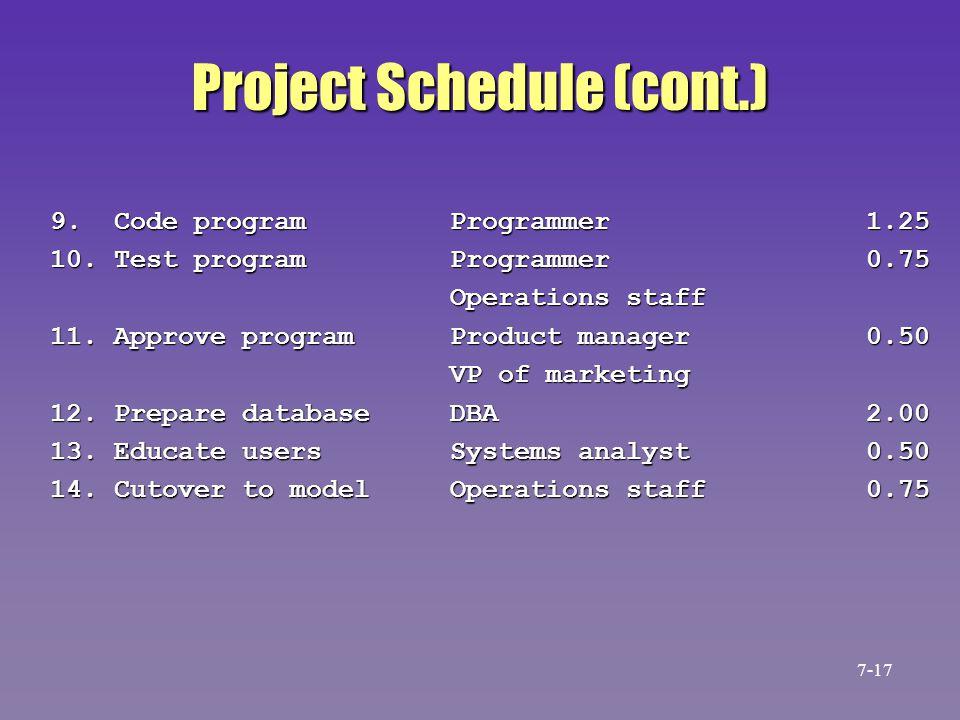 Project Schedule (cont.) 9. Code program Programmer 1.25 10. Test program Programmer 0.75 Operations staff Operations staff 11. Approve program Produc