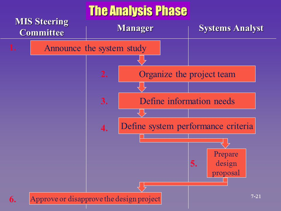 Announce the system study Organize the project team Define information needs Define system performance criteria Prepare design proposal Approve or dis