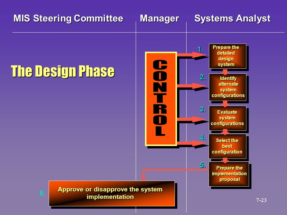 Approve or disapprove the system implementation Prepare the detailed design system Identify alternate system configurations Evaluate system configurat