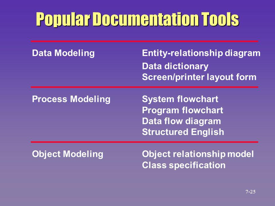 Popular Documentation Tools Data ModelingEntity-relationship diagram Data dictionary Screen/printer layout form Process ModelingSystem flowchart Progr