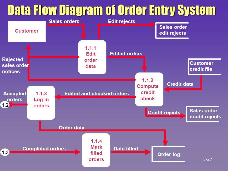 Data Flow Diagram of Order Entry System Sales order edit rejects Order log Sales order credit rejects Customer credit file Customer 1.1.1 Edit order d