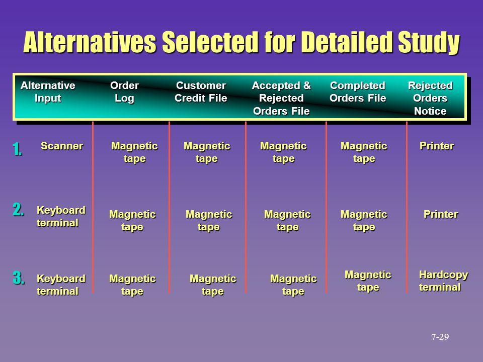 Alternatives Selected for Detailed Study Alternative Input OrderLog Customer Credit File Accepted & Rejected Orders File Completed Orders File Rejecte