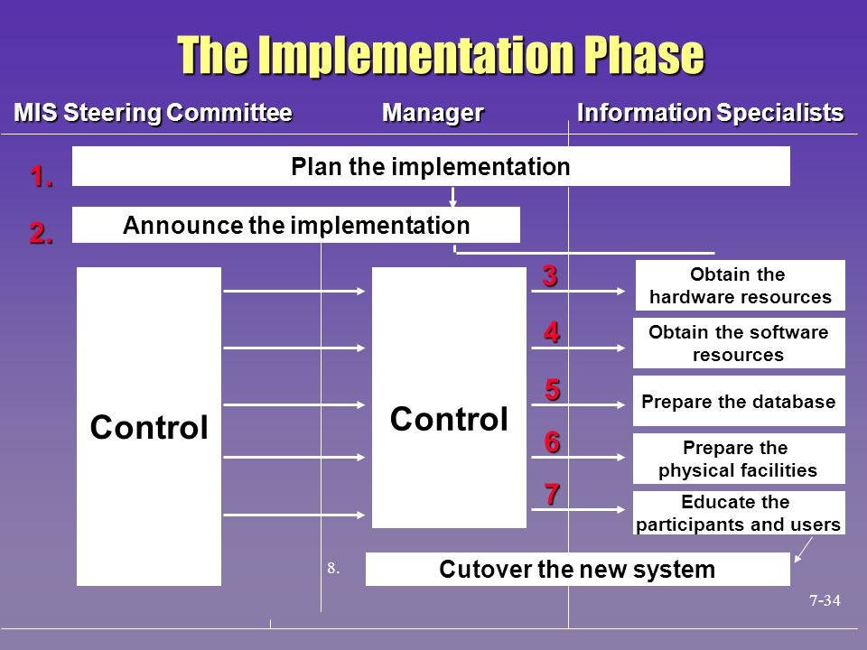 Plan the implementation Announce the implementation Control Cutover the new system Obtain the hardware resources Obtain the software resources Prepare