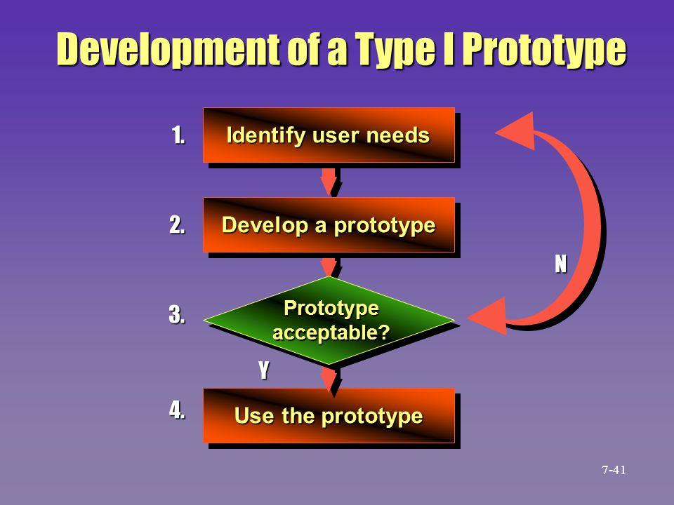 Development of a Type I Prototype 1. 2. 3. 4. N Identify user needs Develop a prototype Prototype acceptable? Y Use the prototype 7-41