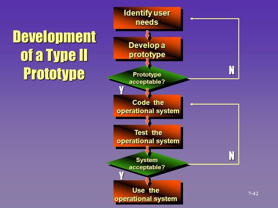 Development of a Type II Prototype N N Identify user needs Develop a prototype Code the operational system Test the operational system Use the operati