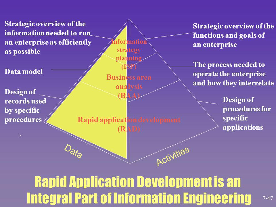 Information strategy planning (ISP) Business area analysis (BAA) Rapid application development (RAD). Strategic overview of the information needed to