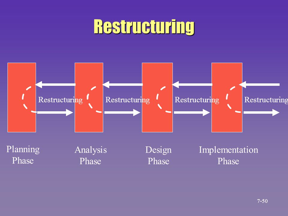 Restructuring Planning Phase Restructuring Analysis Phase Design Phase Implementation Phase 7-50