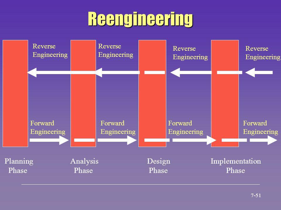 Reengineering Reverse Engineering Reverse Engineering Reverse Engineering Reverse Engineering Forward Engineering Forward Engineering Forward Engineer