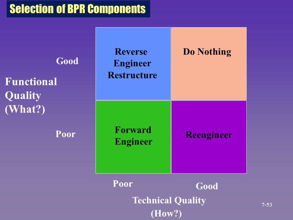 Functional Quality (What?) Good Technical Quality (How?) Poor Good Selection of BPR Components Reverse Engineer Restructure Do Nothing Forward Enginee