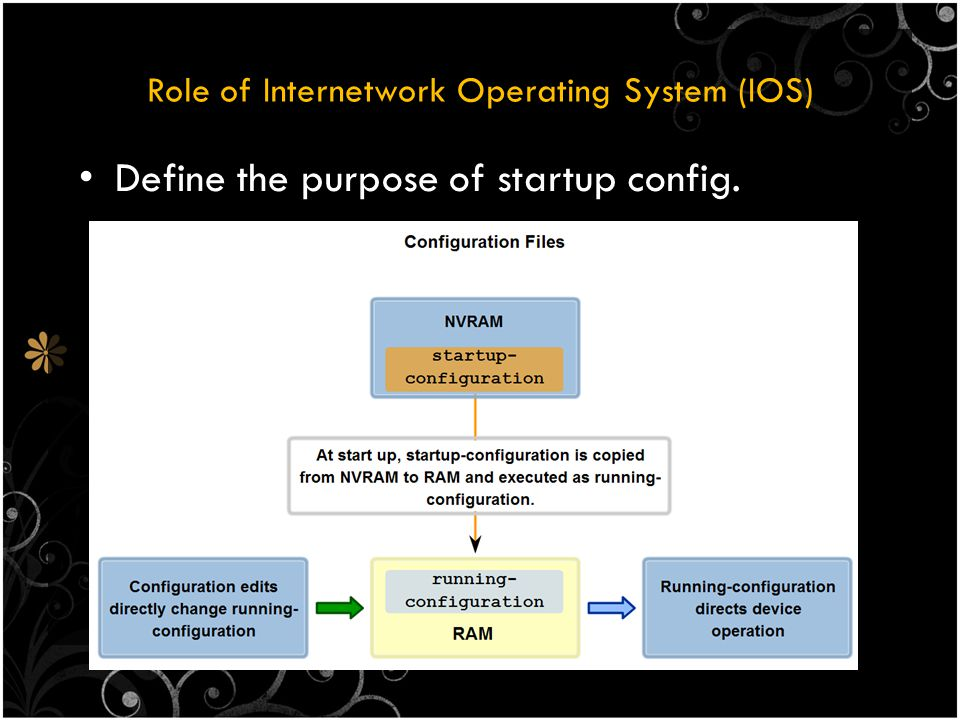 Role of Internetwork Operating System (IOS) Define the purpose of startup config.