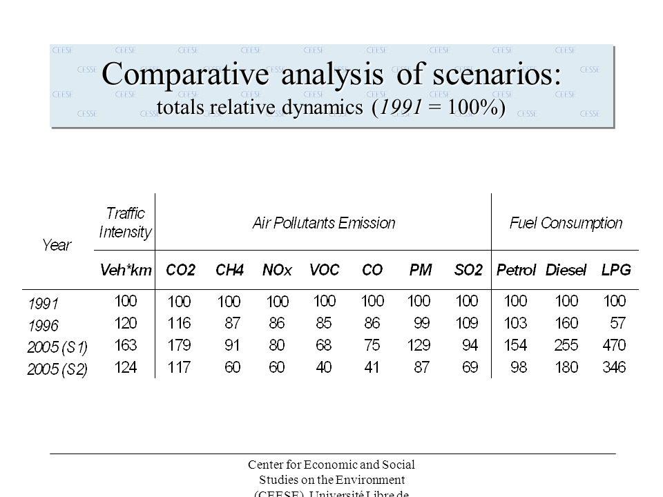 Center for Economic and Social Studies on the Environment (CEESE), Université Libre de Bruxelles (ULB) Sulfur Dioxide (S02) Emissions Morning Peak Hour (7.30-8.30) 2005: Business-as-usual Scenario 2005: Sustainable Transport Scenario Zaventem