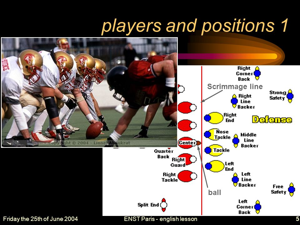 Friday the 25th of June 2004ENST Paris - english lesson6 players and positions 2