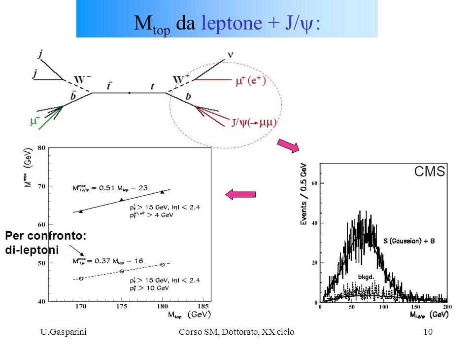 U.GaspariniCorso SM, Dottorato, XX ciclo10 M top da leptone + J/  : Per confronto: di-leptoni
