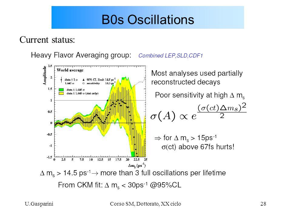 U.GaspariniCorso SM, Dottorato, XX ciclo28 B0s Oscillations Current status: