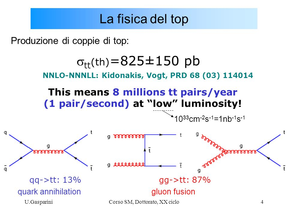 U.GaspariniCorso SM, Dottorato, XX ciclo4 La fisica del top NNLO-NNNLL: Kidonakis, Vogt, PRD 68 (03) 114014  tt (th) =825±150 pb This means 8 millions tt pairs/year (1 pair/second) at low luminosity.