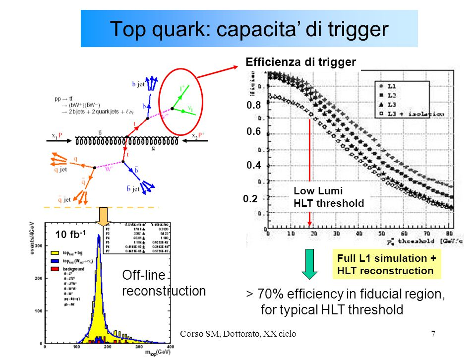 U.GaspariniCorso SM, Dottorato, XX ciclo7 Low Lumi HLT threshold 10 fb -1 > 70% efficiency in fiducial region, for typical HLT threshold Full L1 simulation + HLT reconstruction Top quark: capacita' di trigger Off-line reconstruction 0.2 0.4 0.6 0.8 Efficienza di trigger