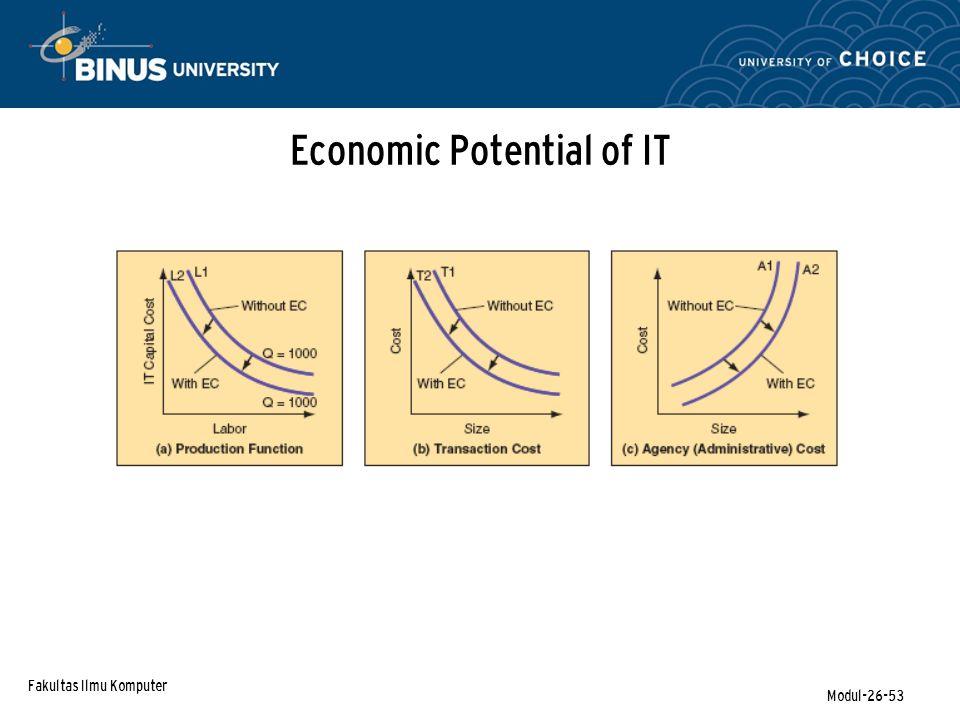 Fakultas Ilmu Komputer Modul-26-53 Economic Potential of IT