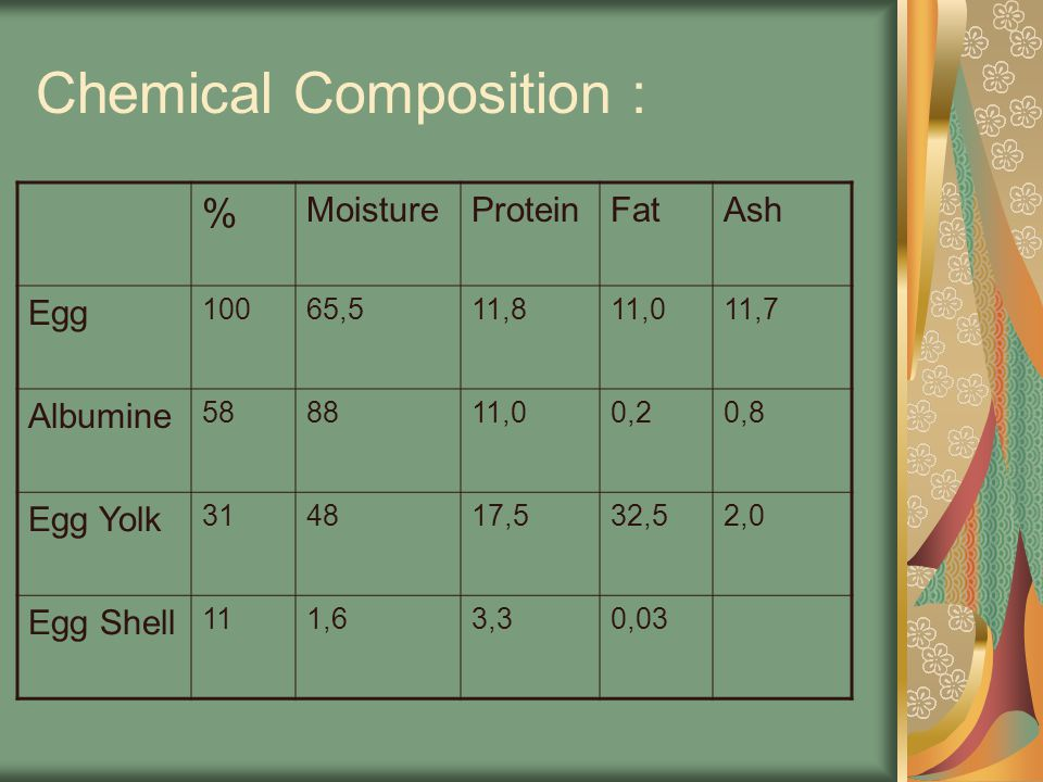 Chemical Composition : % MoistureProteinFatAsh Egg 10065,511,811,011,7 Albumine 588811,00,20,8 Egg Yolk 314817,532,52,0 Egg Shell 111,63,30,03