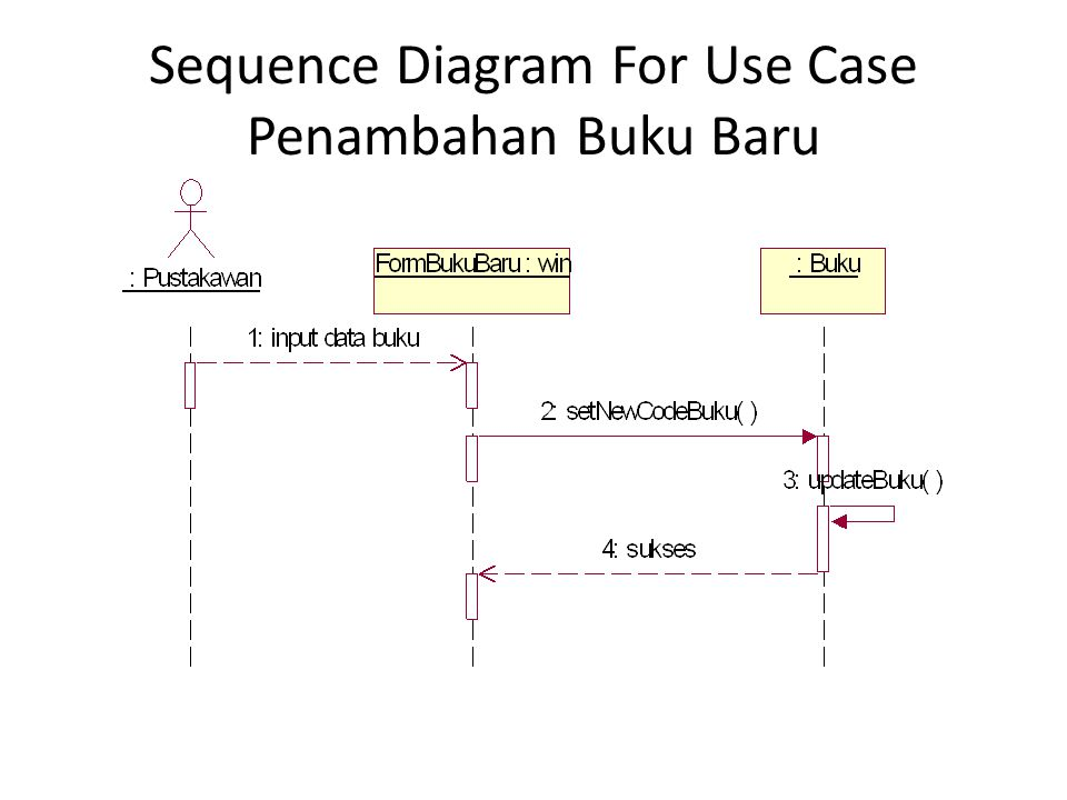 Sequence Diagram For Use Case Penggantian Buku