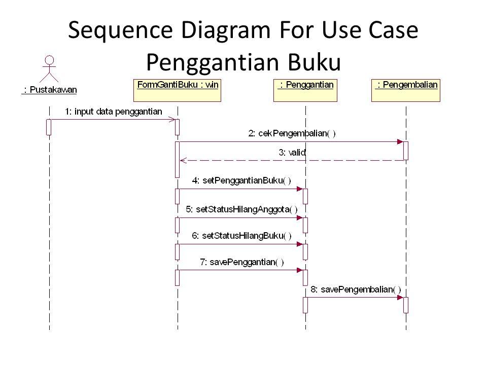 Sequence Diagram For Use Case Hitung Denda